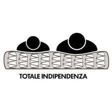 molle indipendenti